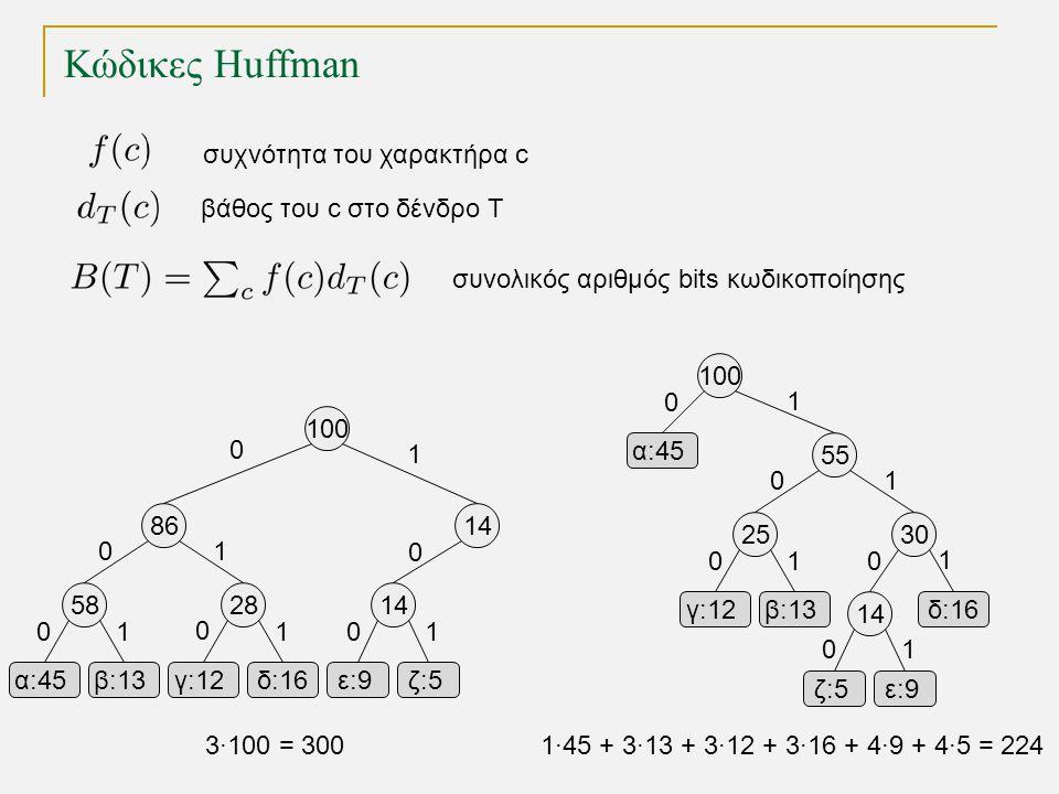 Κώδικες Huffman 58 α:45β:13γ:12δ:16ε:9ε:9ζ:5 2814 8614 100 25 γ:12β:13δ:16 30 55 ζ:5ζ:5ε:9ε:9 14 100 α:45 0 1 0 0 0 0 0 1 111 1 1 1 1 0 0 00 0 1 3·100
