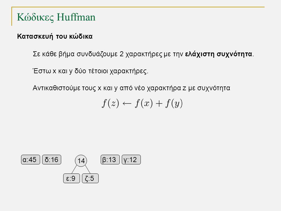 Κώδικες Huffman α:45β:13γ:12δ:16 ε:9ε:9ζ:5 Κατασκευή του κώδικα Σε κάθε βήμα συνδυάζουμε 2 χαρακτήρες με την ελάχιστη συχνότητα. Έστω x και y δύο τέτο