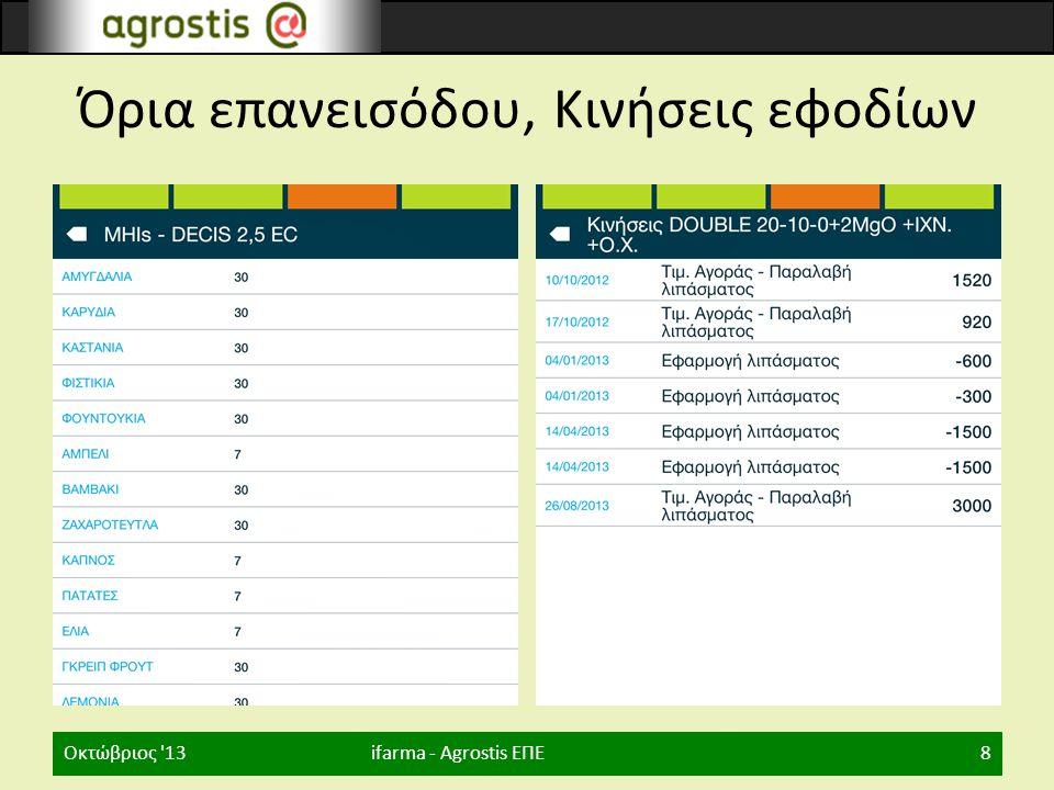 Όρια επανεισόδου, Κινήσεις εφοδίων ifarma - Agrostis ΕΠΕΟκτώβριος '138