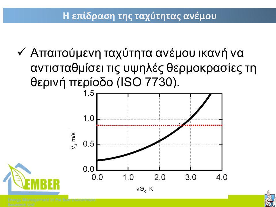 Θερμοκρασία λειτουργίας  Είναι η θερμοκρασία ενός φανταστικού χώρου όπου η ταχύτητα ανέμου και η υγρασία είναι ίση με αυτή του πραγματικού υπό μελέτη
