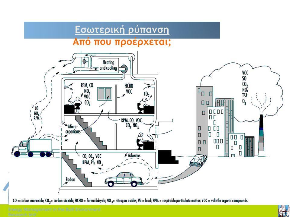 Η επίδραση της ταχύτητας ανέμου  Απαιτούμενη ταχύτητα ανέμου ικανή να αντισταθμίσει τις υψηλές θερμοκρασίες τη θερινή περίοδο (ISO 7730).
