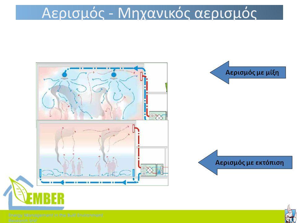 Αερισμός-Φυσικός αερισμός Πλεονεκτήματα Φυσικού ΑερισμούΜειονεκτήματα Φυσικού Αερισμού  Οικονομία  Καλή ανακύκλωση αέρα (αν υπάρχουν αρκετά ανοίγματ