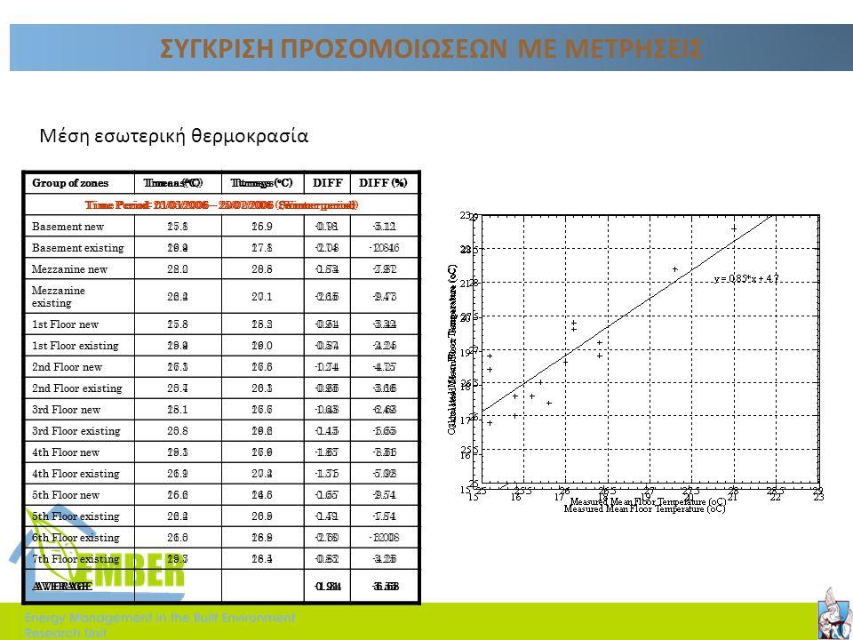 ΑΝΑΛΥΣΗ ΜΕΤΡΗΣΕΩΝ  Περίοδος μετρήσεων: 4/12/05 - 22/02/06  Μετρούμενα μεγέθη (σε ωριαία βάση): εσωτερική θερμοκρασία, σχετική υγρασία, συγκέντρωση C