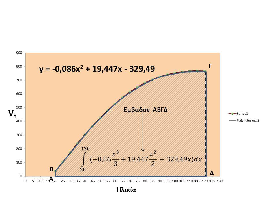 ΚΑΝΟΝΙΚΕΣ ΕΝΔΙΑΜΕΣΕΣ ΚΑΡΠΩΣΕΙΣ Οι ενδιάμεσες καρπώσεις D f αναφέρονται στη συστάδα που απομακρύνεται, εκφράζονται με τον ξυλώδη όγκο στο εκτάριο που απομακρύνεται μέσα σε μια 5ετία και παίρνονται απο τον πίνακα παραγωγής σε μια ηλικία t i.