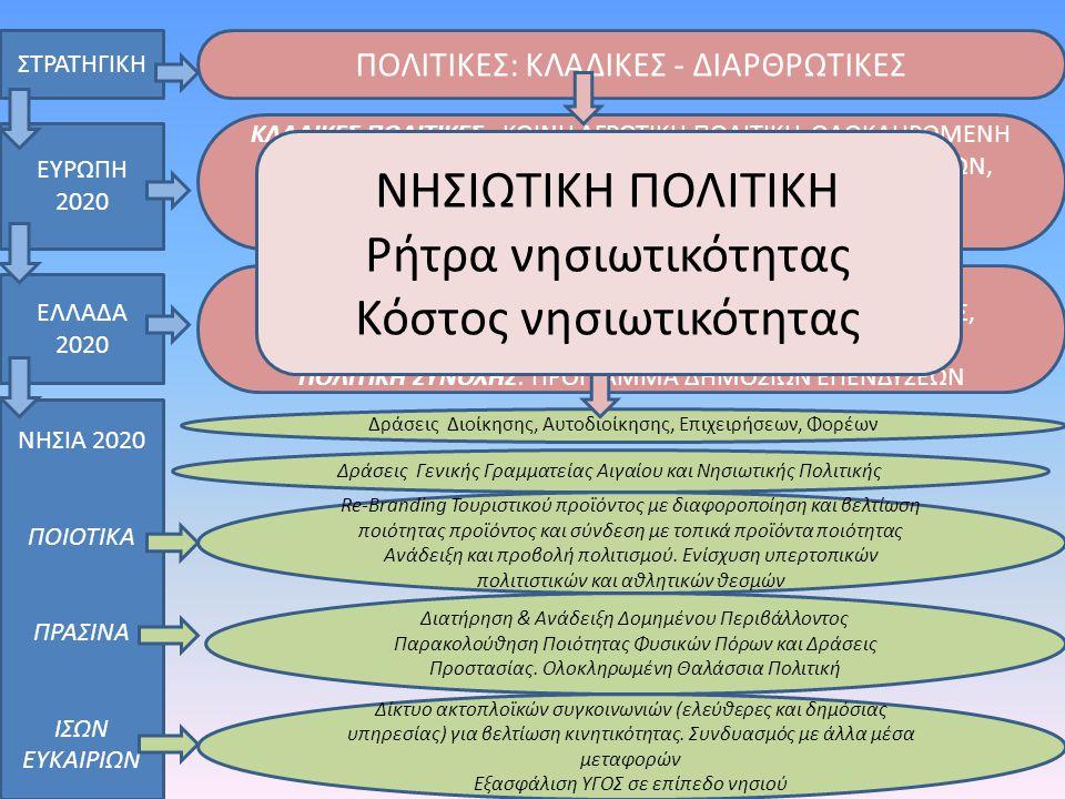 Η Στρατηγική ως βάση για το σχεδιασμό των προγραμμάτων • Υιοθέτηση Στρατηγικής με εξειδίκευση των στόχων του Ευρώπη 2020 στα νησιά (διαφοροποίηση στρατηγικής με βάση τις ιδιαιτερότητες : μικρό μέγεθος – απομόνωση – πλούσιο άλλα εύθραυστο περιβάλλον).