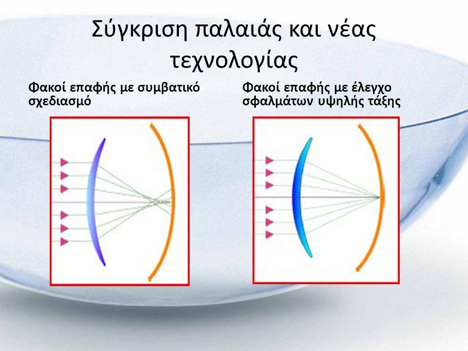 Σύγκριση παλαιάς και νέας τεχνολογίας Φακοί επαφής με συμβατικό σχεδιασμό Φακοί επαφής με έλεγχο σφαλμάτων υψηλής τάξης