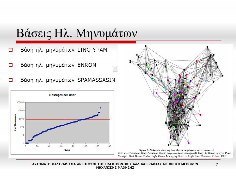 Εξαγωγή Παραμέτρων Δεδομένα Γνώση Επιλογή Εξ.