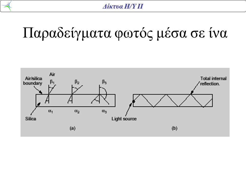 Δίκτυα Η/Υ ΙΙ Παραδείγματα φωτός μέσα σε ίνα