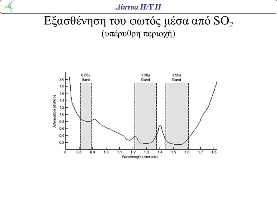 Δίκτυα Η/Υ ΙΙ Εξασθένηση του φωτός μέσα από SO 2 (υπέρυθρη περιοχή)