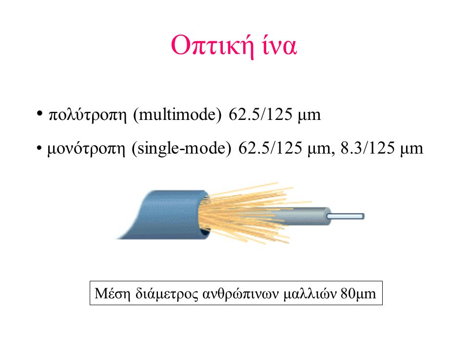 Οπτική ίνα • πολύτροπη (multimode) 62.5/125 μm • μονότροπη (single-mode) 62.5/125 μm, 8.3/125 μm Μέση διάμετρος ανθρώπινων μαλλιών 80μm