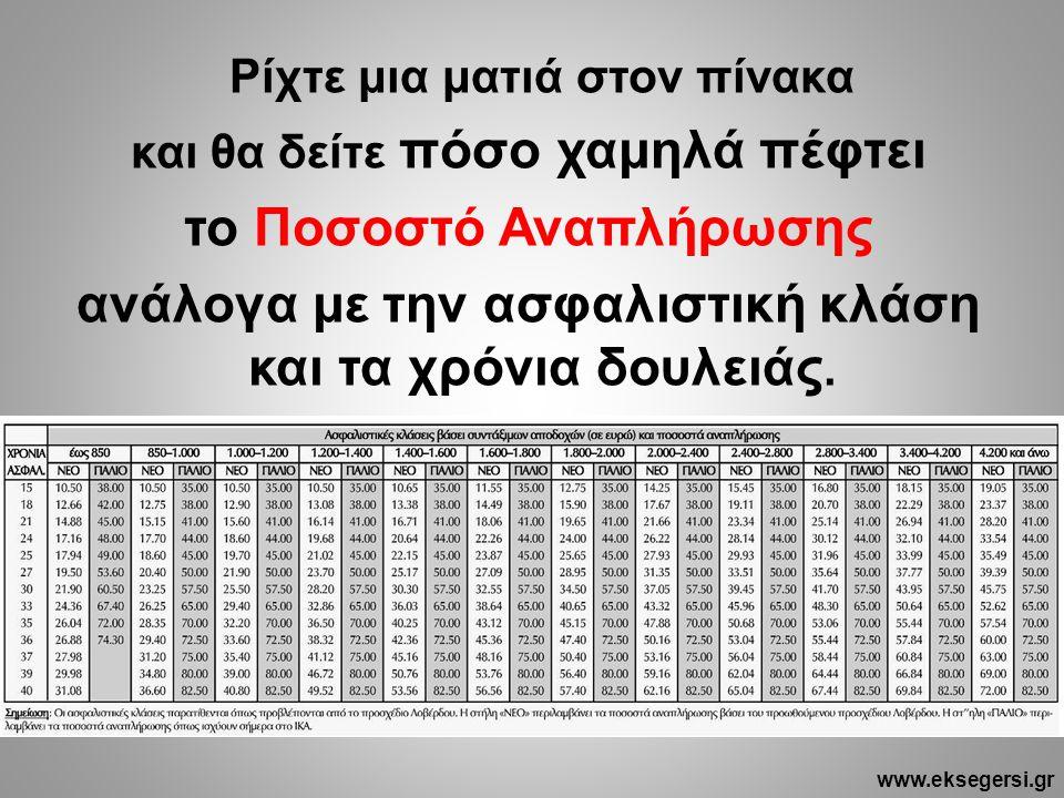 Ρίχτε μια ματιά στον πίνακα και θα δείτε πόσο χαμηλά πέφτει το Ποσοστό Αναπλήρωσης ανάλογα με την ασφαλιστική κλάση και τα χρόνια δουλειάς. www.eksege