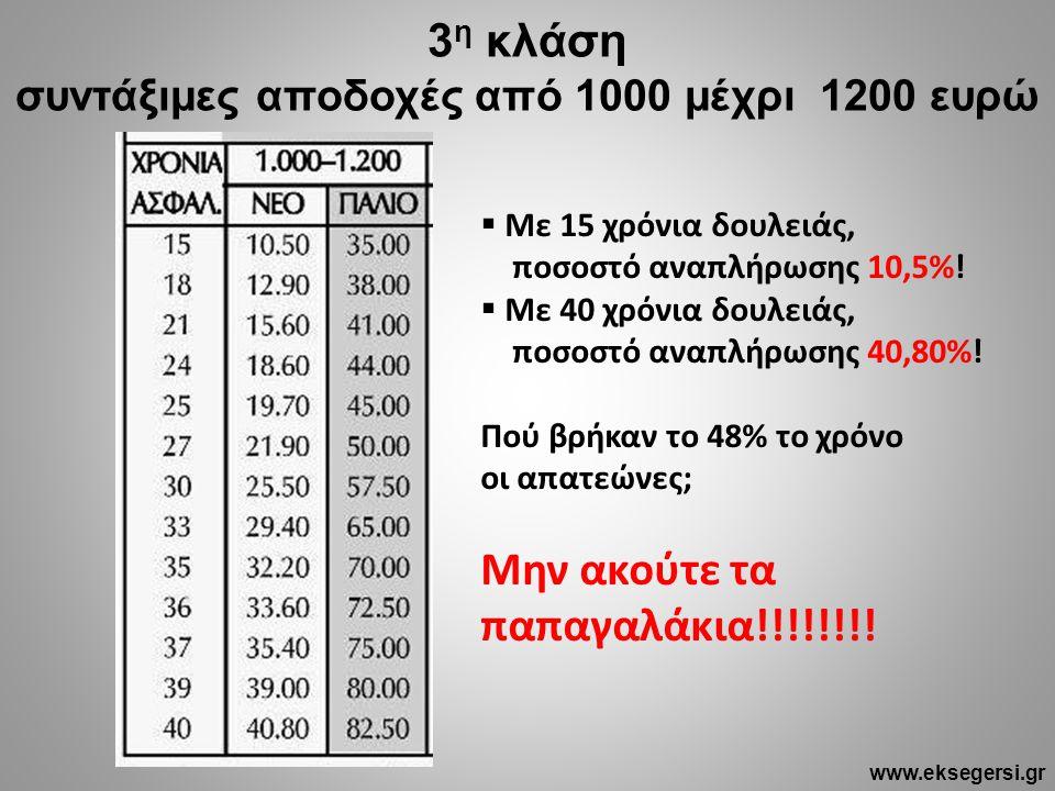3 η κλάση συντάξιμες αποδοχές από 1000 μέχρι 1200 ευρώ  Με 15 χρόνια δουλειάς, ποσοστό αναπλήρωσης 10,5%!  Με 40 χρόνια δουλειάς, ποσοστό αναπλήρωση