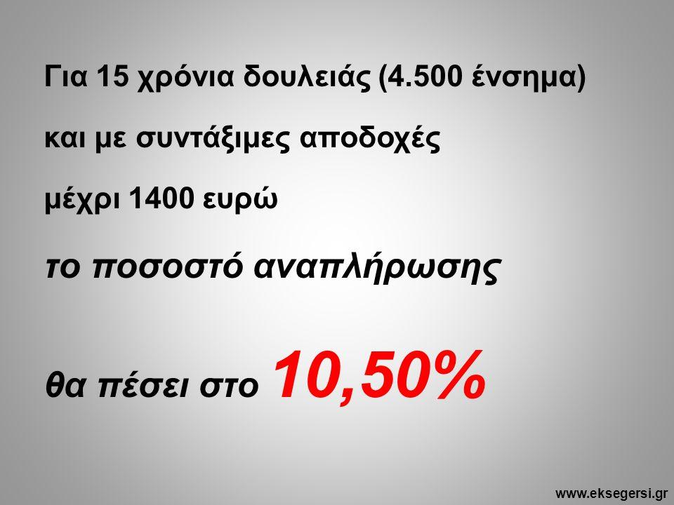 Για 15 χρόνια δουλειάς (4.500 ένσημα) και με συντάξιμες αποδοχές μέχρι 1400 ευρώ το ποσοστό αναπλήρωσης θα πέσει στο 10,50% www.eksegersi.gr