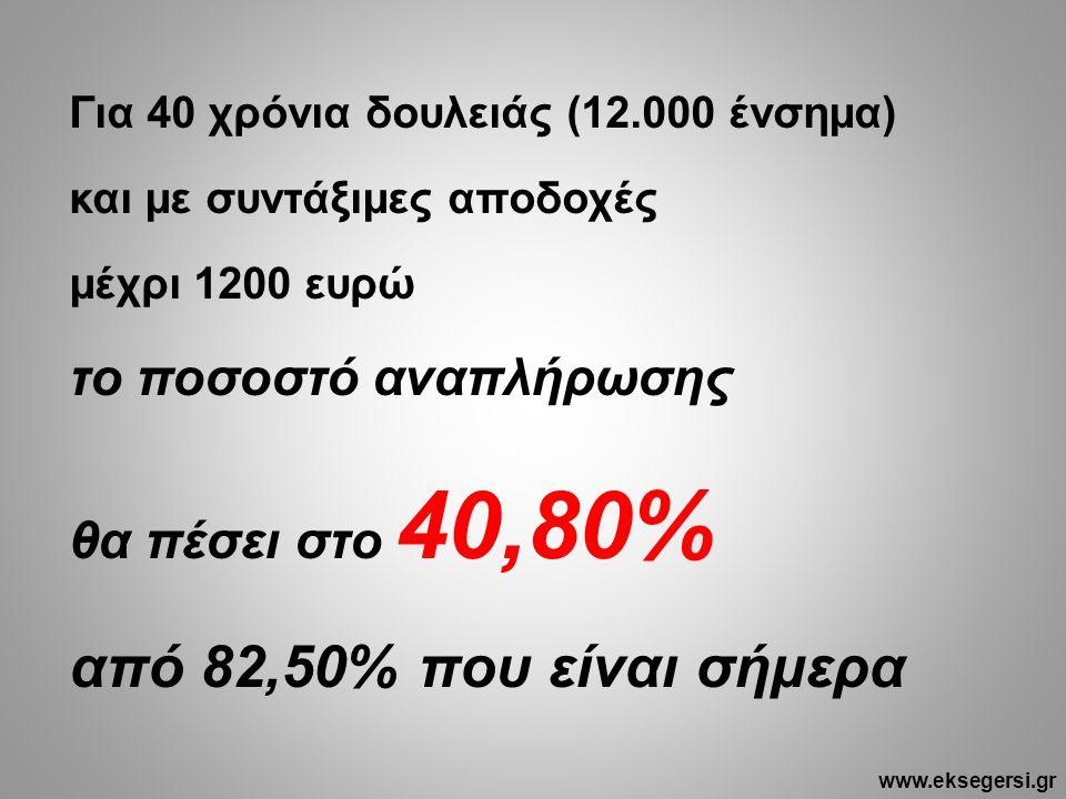 Για 40 χρόνια δουλειάς (12.000 ένσημα) και με συντάξιμες αποδοχές μέχρι 1200 ευρώ το ποσοστό αναπλήρωσης θα πέσει στο 40,80% από 82,50% που είναι σήμερα www.eksegersi.gr
