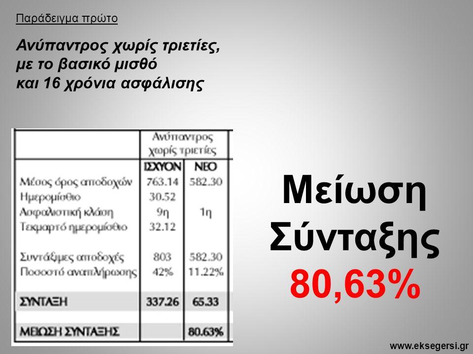 Παράδειγμα πρώτο Ανύπαντρος χωρίς τριετίες, με το βασικό μισθό και 16 χρόνια ασφάλισης Μείωση Σύνταξης 80,63% www.eksegersi.gr