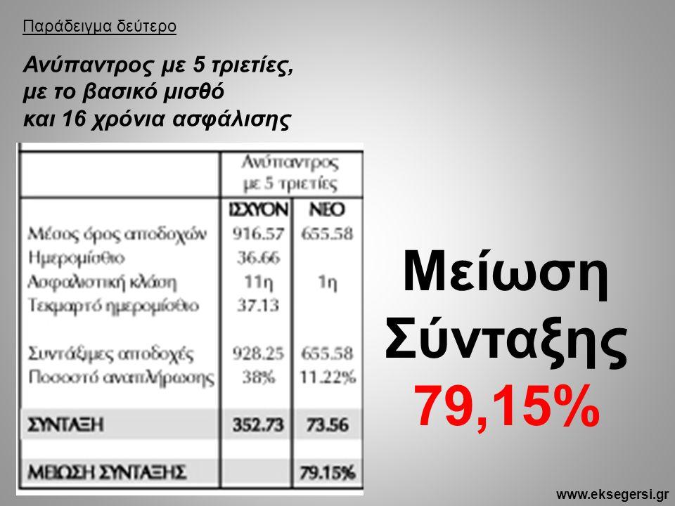 Παράδειγμα δεύτερο Ανύπαντρος με 5 τριετίες, με το βασικό μισθό και 16 χρόνια ασφάλισης Μείωση Σύνταξης 79,15% www.eksegersi.gr