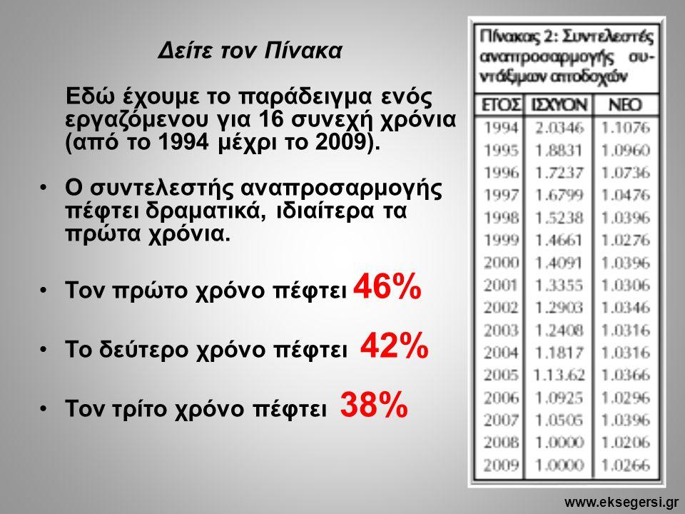 Δείτε τον Πίνακα Εδώ έχουμε το παράδειγμα ενός εργαζόμενου για 16 συνεχή χρόνια (από το 1994 μέχρι το 2009). •Ο συντελεστής αναπροσαρμογής πέφτει δραμ