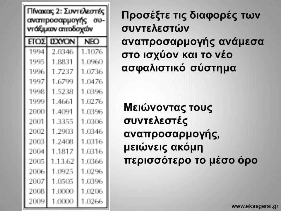 Προσέξτε τις διαφορές των συντελεστών αναπροσαρμογής ανάμεσα στο ισχύον και το νέο ασφαλιστικό σύστημα Μειώνοντας τους συντελεστές αναπροσαρμογής, μειώνεις ακόμη περισσότερο το μέσο όρο www.eksegersi.gr