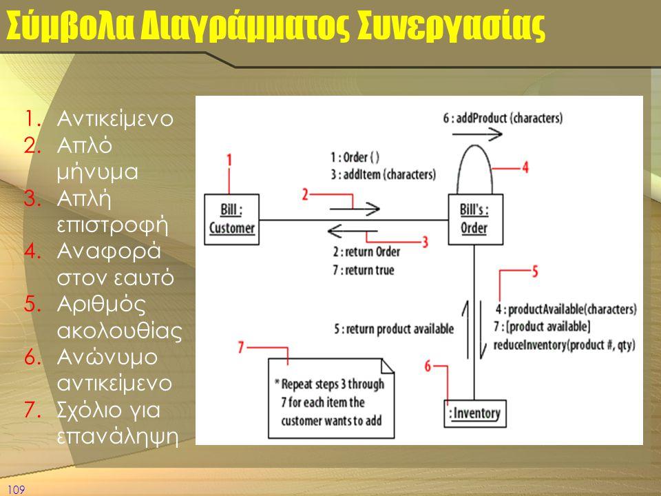109 Σύμβολα Διαγράμματος Συνεργασίας 1.Αντικείμενο 2.Απλό μήνυμα 3.Απλή επιστροφή 4.Αναφορά στον εαυτό 5.Αριθμός ακολουθίας 6.Ανώνυμο αντικείμενο 7.Σχ