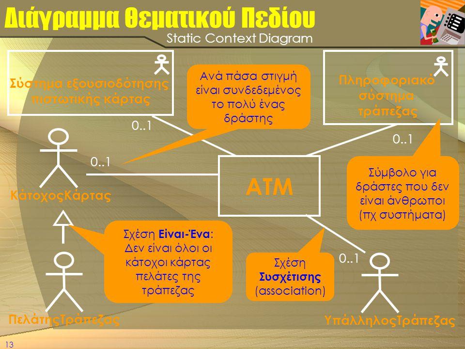 13 Διάγραμμα Θεματικού Πεδίου ΥπάλληλοςΤράπεζας ΠελάτηςΤράπεζας ΚάτοχοςΚάρτας 0..1 ATM Σύστημα εξουσιοδότησης πιστωτικής κάρτας Πληροφοριακό σύστημα τ