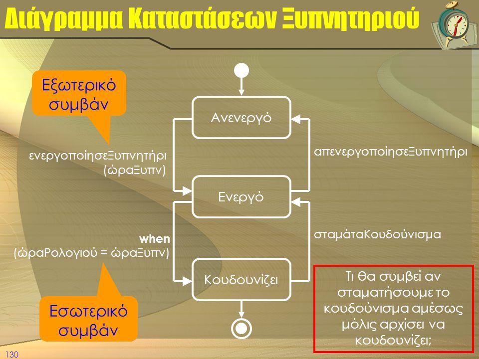 130 Διάγραμμα Καταστάσεων Ξυπνητηριού Ανενεργό Ενεργό Κουδουνίζει ενεργοποίησεΞυπνητήρι (ώραΞυπν) απενεργοποίησεΞυπνητήρι when (ώραΡολογιού = ώραΞυπν)