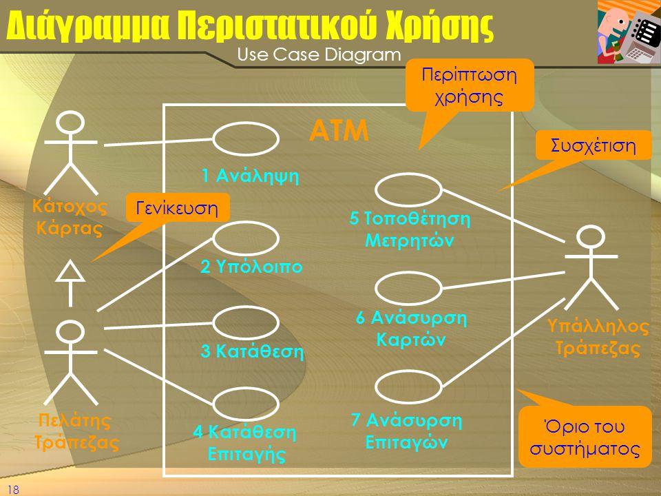 18 Διάγραμμα Περιστατικού Χρήσης 1 Ανάληψη 2 Υπόλοιπο 3 Κατάθεση 4 Κατάθεση Επιταγής 5 Τοποθέτηση Μετρητών 6 Ανάσυρση Καρτών 7 Ανάσυρση Επιταγών Κάτοχ