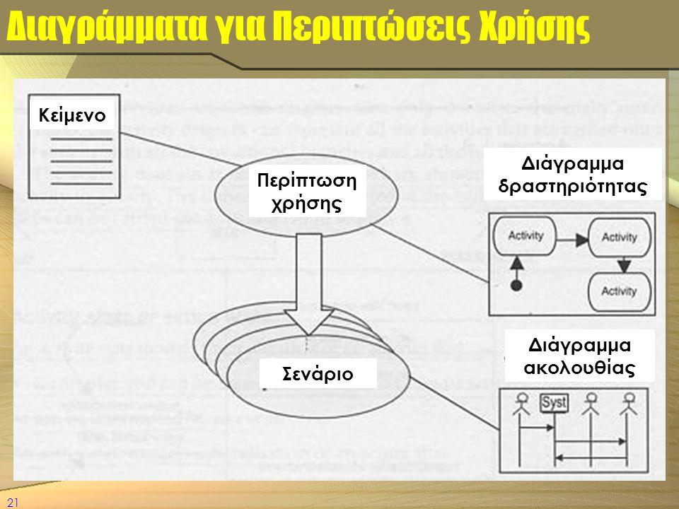 21 Διαγράμματα για Περιπτώσεις Χρήσης Διάγραμμα ακολουθίας Διάγραμμα δραστηριότητας Περίπτωση χρήσης Σενάριο Κείμενο