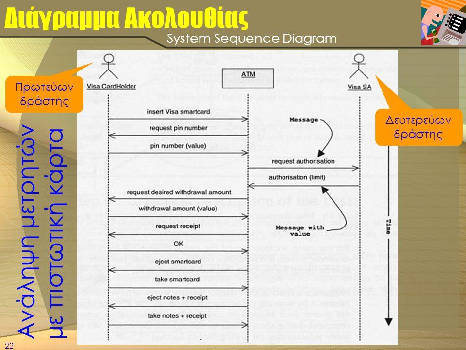22 Διάγραμμα Ακολουθίας Πρωτεύων δράστης Δευτερεύων δράστης Ανάληψη μετρητών με πιστωτική κάρτα System Sequence Diagram