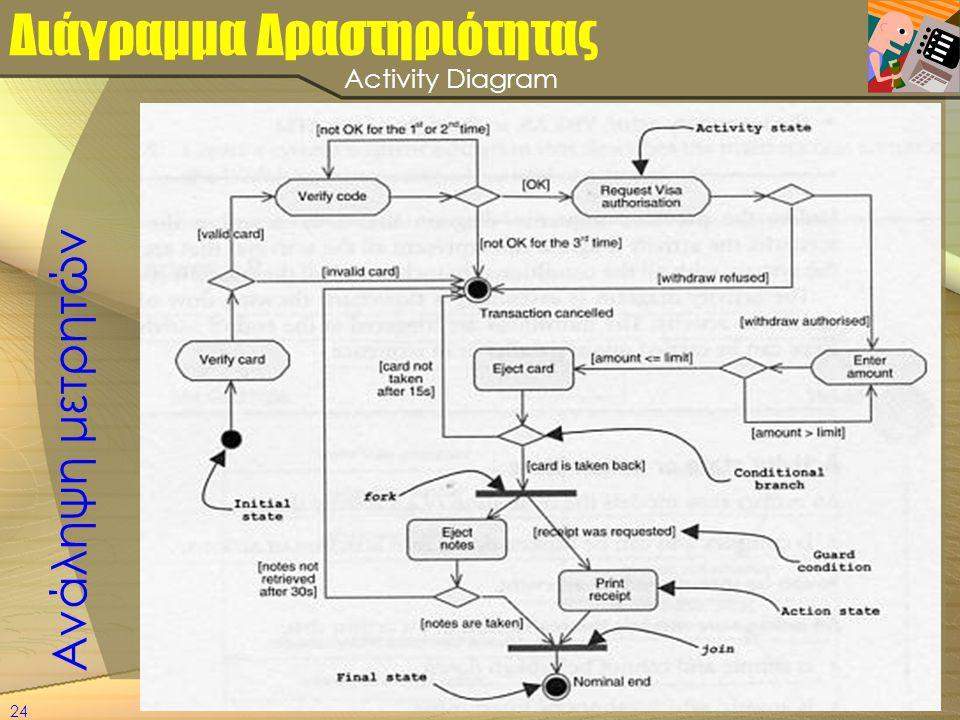 24 Διάγραμμα Δραστηριότητας Ανάληψη μετρητών Activity Diagram