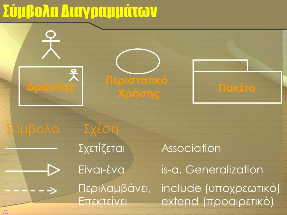 30 Σύμβολα Διαγραμμάτων Σχετίζεται Είναι-ένα Association is-a, Generalization Σύμβολο Σχέση Πακέτο Δράστης Περιστατικό Χρήσης Περιλαμβάνει, Επεκτείνει