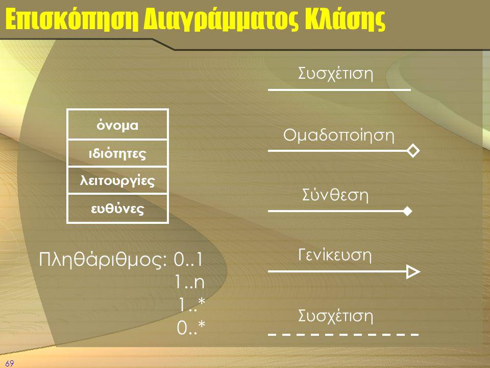 69 Επισκόπηση Διαγράμματος Κλάσης όνομα ευθύνες λειτουργίες ιδιότητες Συσχέτιση Γενίκευση Ομαδοποίηση Σύνθεση Πληθάριθμος: 0..1 1..n 1..* 0..* Συσχέτι
