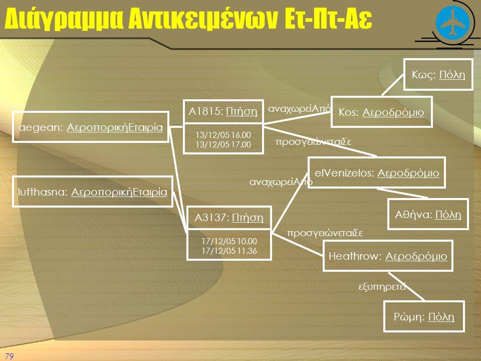 79 Διάγραμμα Αντικειμένων Ετ-Πτ-Αε elVenizelos: Αεροδρόμιο aegean: ΑεροπορικήΕταιρία Α1815: Πτήση 13/12/05 16.00 13/12/05 17.00 αναχωρείΑπό Kos: Αεροδ
