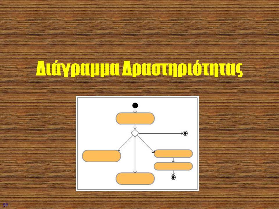 89 Διάγραμμα Δραστηριότητας
