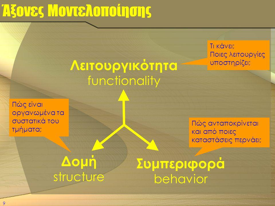 9 Άξονες Μοντελοποίησης Λειτουργικότητα functionality Συμπεριφορά behavior Δομή structure Τι κάνει; Ποιες λειτουργίες υποστηρίζει; Πώς ανταποκρίνεται
