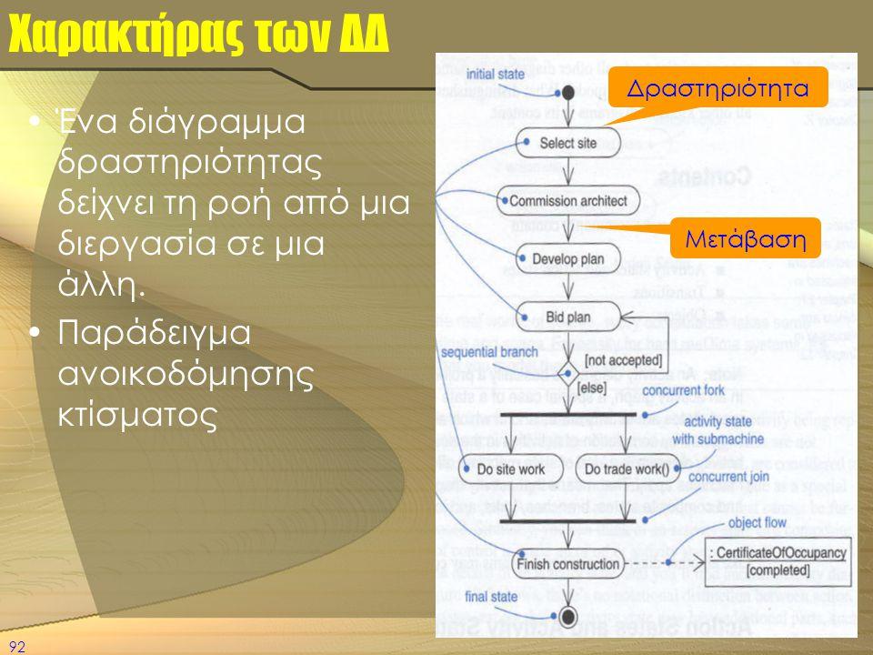 92 Χαρακτήρας των ΔΔ •Ένα διάγραμμα δραστηριότητας δείχνει τη ροή από μια διεργασία σε μια άλλη. •Παράδειγμα ανοικοδόμησης κτίσματος Δραστηριότητα Μετ