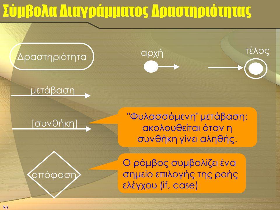 93 Σύμβολα Διαγράμματος Δραστηριότητας Δραστηριότητα μετάβαση [συνθήκη] απόφαση τέλος αρχή