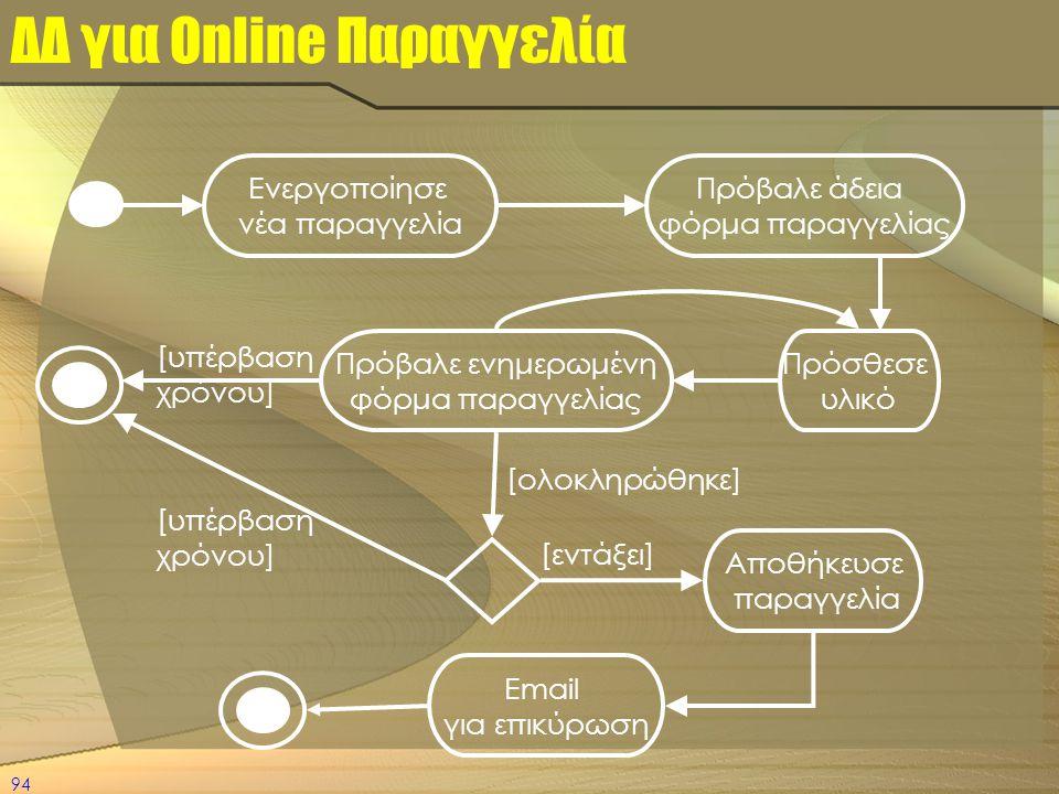 94 ΔΔ για Online Παραγγελία Πρόβαλε άδεια φόρμα παραγγελίας Ενεργοποίησε νέα παραγγελία Πρόσθεσε υλικό Πρόβαλε ενημερωμένη φόρμα παραγγελίας [υπέρβαση