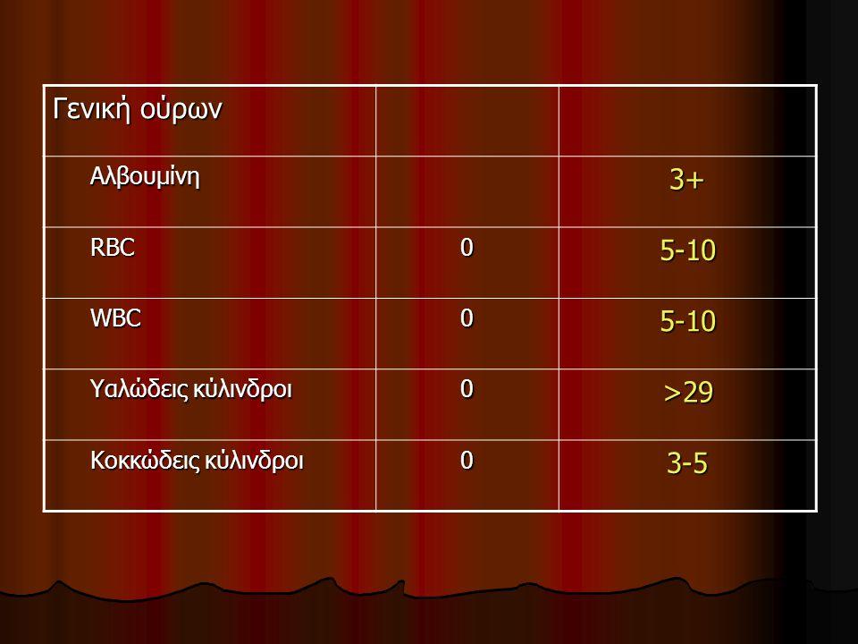 Γενική ούρων Αλβουμίνη Αλβουμίνη3+ RBC RBC05-10 WBC WBC05-10 Υαλώδεις κύλινδροι Υαλώδεις κύλινδροι0>29 Κοκκώδεις κύλινδροι Κοκκώδεις κύλινδροι03-5