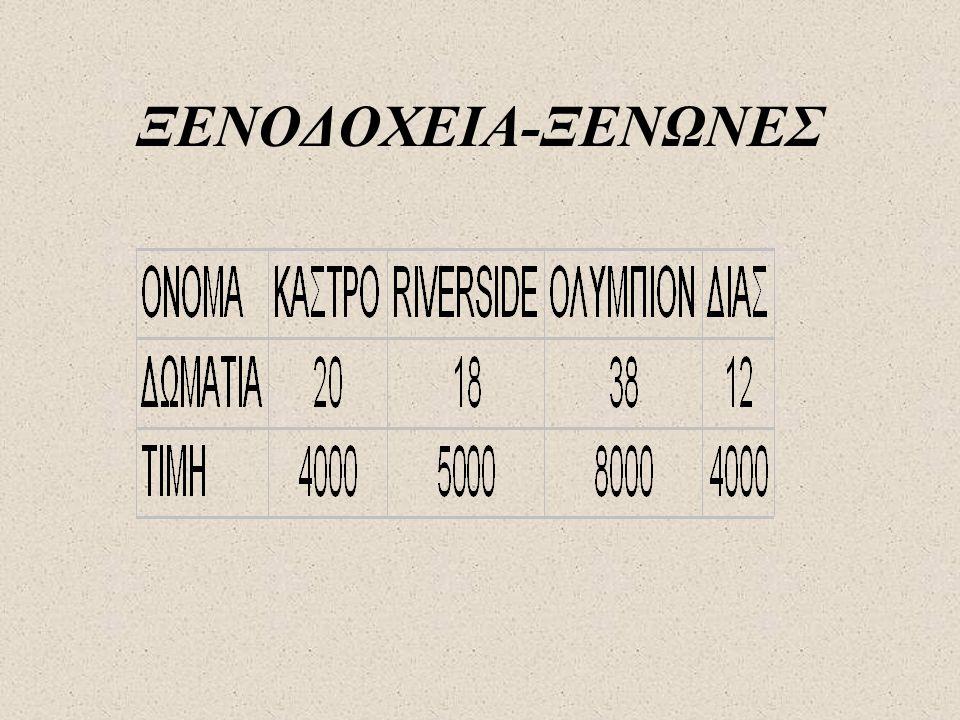 ΞΕΝΟΔΟΧΕΙΑ-ΞΕΝΩΝΕΣ