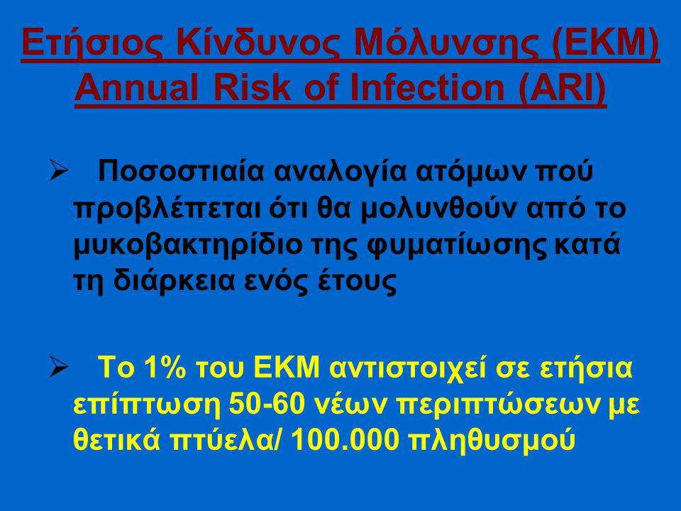 Ετήσιος Κίνδυνος Μόλυνσης (ΕΚΜ) Annual Risk of Infection (ARI)  Ποσοστιαία αναλογία ατόμων πού προβλέπεται ότι θα μολυνθούν από το μυκοβακτηρίδιο της φυματίωσης κατά τη διάρκεια ενός έτους  Το 1% του ΕΚΜ αντιστοιχεί σε ετήσια επίπτωση 50-60 νέων περιπτώσεων με θετικά πτύελα/ 100.000 πληθυσμού