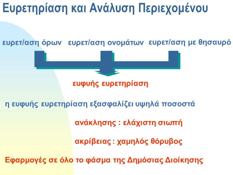Ευρετηρίαση και Ανάλυση Περιεχομένου ευρετ/αση όρων ευρετ/αση ονομάτων ευρετ/αση με θησαυρό ευφυής ευρετηρίαση η ευφυής ευρετηρίαση εξασφαλίζει υψηλά