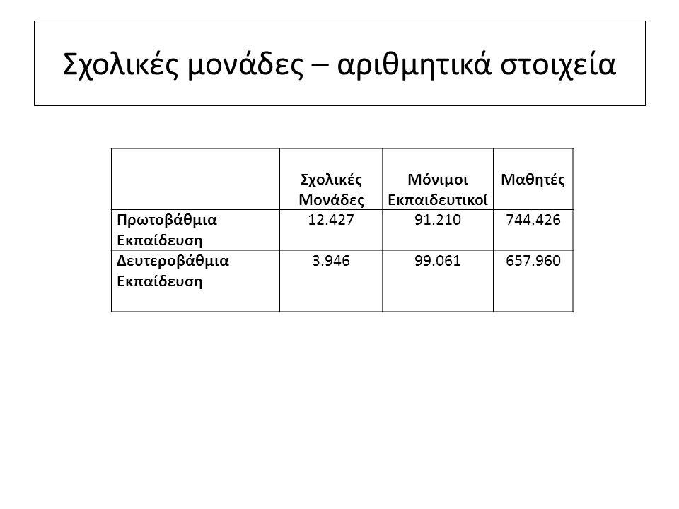 Σχολικές μονάδες – αριθμητικά στοιχεία Σχολικές Μονάδες Μόνιμοι Εκπαιδευτικοί Μαθητές Πρωτοβάθμια Εκπαίδευση 12.42791.210744.426 Δευτεροβάθμια Εκπαίδε