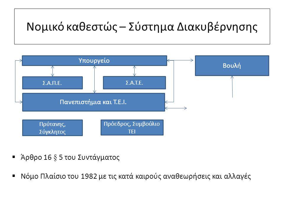 Νομικό καθεστώς – Σύστημα Διακυβέρνησης Υπουργείο Βουλή Πανεπιστήμια και Τ.Ε.Ι. Πρύτανης, Σύγκλητος Πρόεδρος, Συμβούλιο ΤΕΙ Σ.Α.Τ.Ε. Σ.Α.Π.Ε.  Άρθρο