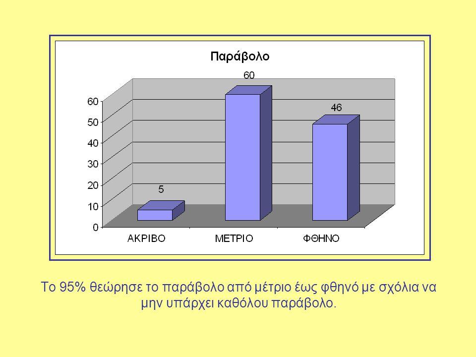 Το 95% θεώρησε το παράβολο από μέτριο έως φθηνό με σχόλια να μην υπάρχει καθόλου παράβολο.