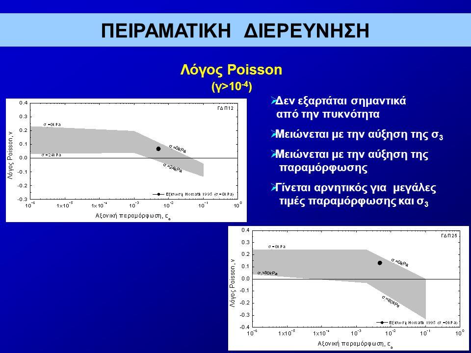 Λόγος Poisson (γ>10 -4 )  Δεν εξαρτάται σημαντικά από την πυκνότητα  Μειώνεται με την αύξηση της σ 3  Μειώνεται με την αύξηση της παραμόρφωσης  Γίνεται αρνητικός για μεγάλες τιμές παραμόρφωσης και σ 3 ΠΕΙΡΑΜΑΤΙΚΗ ΔΙΕΡΕΥΝΗΣΗ