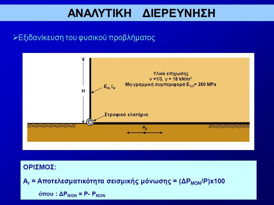 ΑΝΑΛΥΤΙΚΗ ΔΙΕΡΕΥΝΗΣΗ  Εξιδανίκευση του φυσικού προβλήματος Υλικό επίχωσης v =1/3, γ = 18 kN/m 3 Μη-γραμμική συμπεριφορά Ε S,0 = 260 MPa Ε w, Ι w Στροφικό ελατήριο Η agag ΟΡΙΣΜΟΣ: Α r = Αποτελεσματικότητα σεισμικής μόνωσης = (ΔP ΜΟΝ /P)x100 όπου : ΔP ΜΟΝ = P- P ΜΟΝ