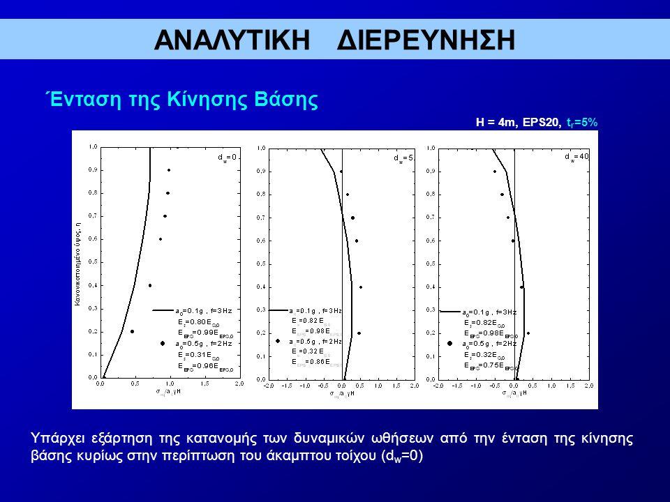 Ένταση της Κίνησης Βάσης H = 4m, EPS20, t r =5% Υπάρχει εξάρτηση της κατανομής των δυναμικών ωθήσεων από την ένταση της κίνησης βάσης κυρίως στην περίπτωση του άκαμπτου τοίχου (d w =0) ΑΝΑΛΥΤΙΚΗ ΔΙΕΡΕΥΝΗΣΗ