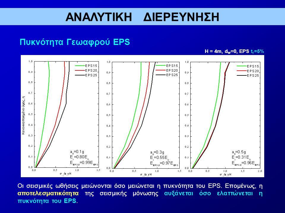 Πυκνότητα Γεωαφρού EPS H = 4m, d w =0, EPS t r =5% Oι σεισμικές ωθήσεις μειώνονται όσο μειώνεται η πυκνότητα του EPS.