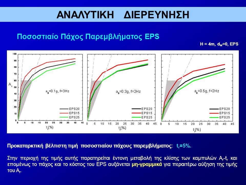 Ποσοστιαίο Πάχος Παρεμβλήματος EPS Προκαταρκτική βέλτιστη τιμή ποσοστιαίου πάχους παρεμβλήματος: t r =5%.