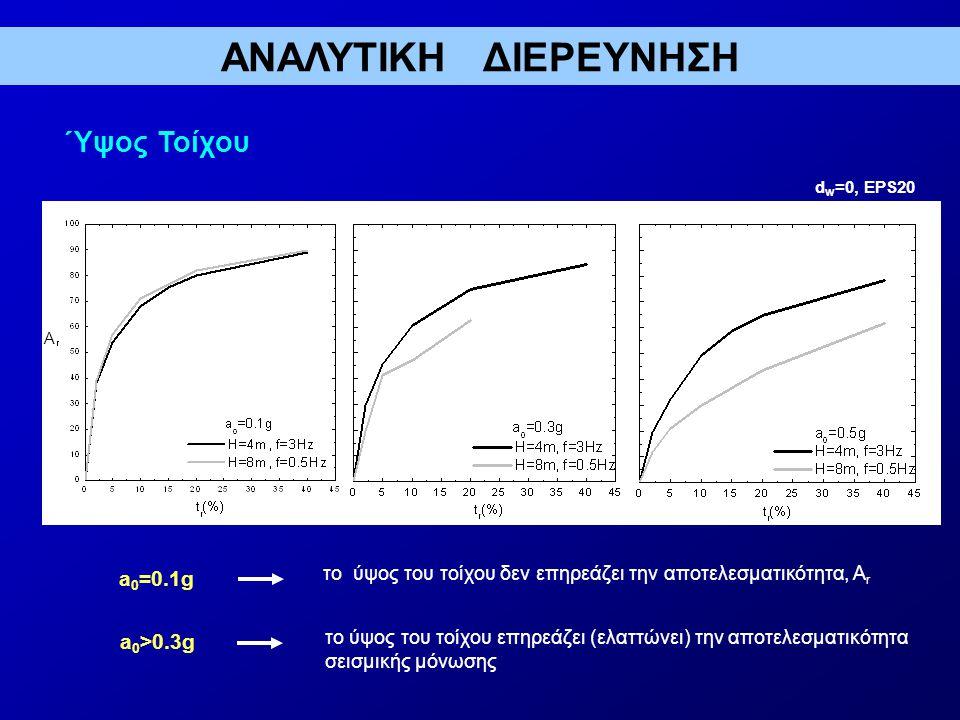 Ύψος Τοίχου d w =0, EPS20 a 0 =0.1g a 0 >0.3g το ύψος του τοίχου δεν επηρεάζει την αποτελεσματικότητα, Α r το ύψος του τοίχου επηρεάζει (ελαττώνει) την αποτελεσματικότητα σεισμικής μόνωσης A ΑΝΑΛΥΤΙΚΗ ΔΙΕΡΕΥΝΗΣΗ
